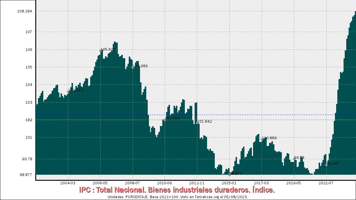 IPC de Bienes industriales duraderos