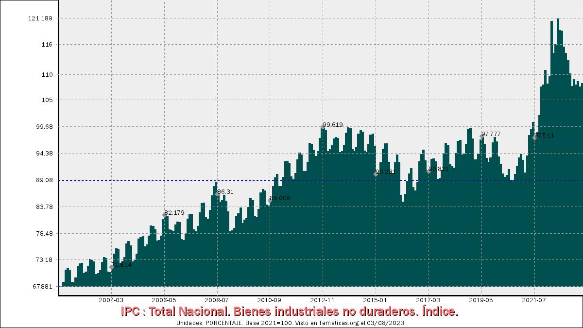 IPC de Bienes industriales no duraderos