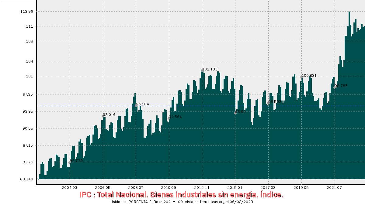 IPC de Bienes industriales sin energía