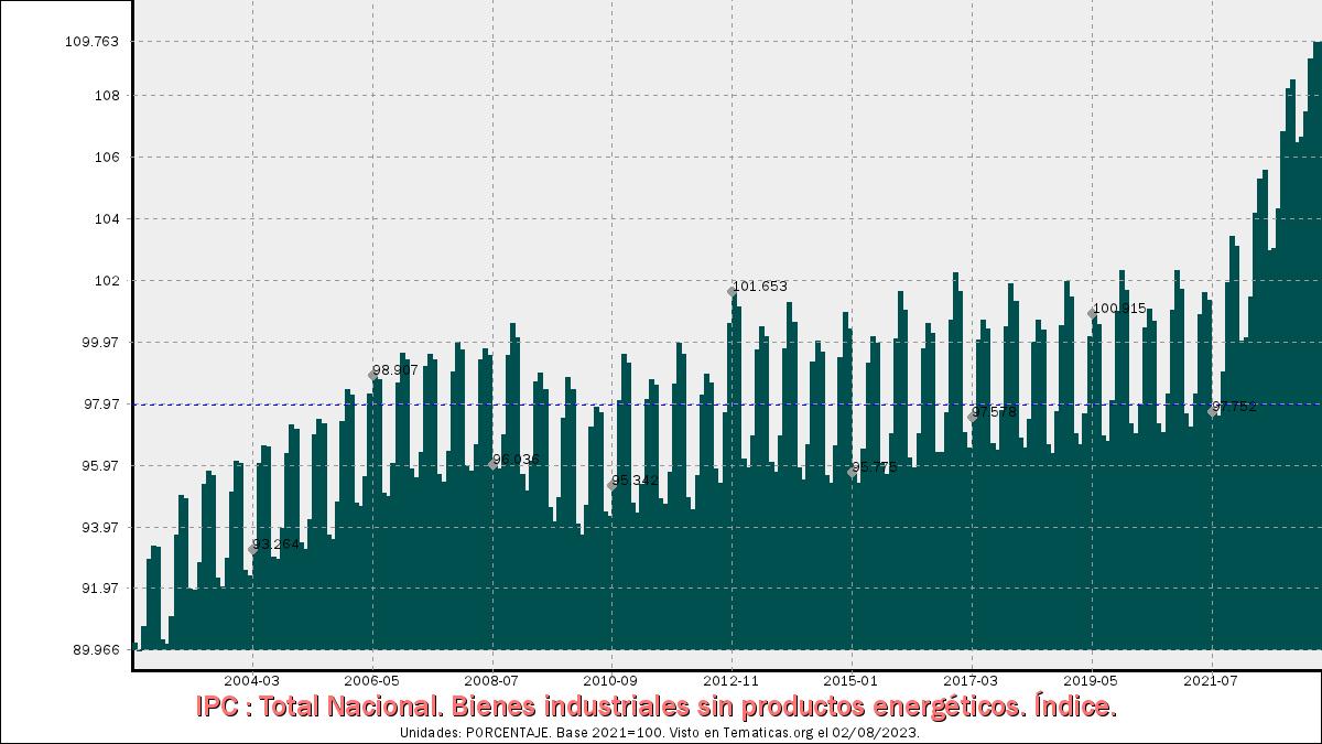 IPC de Bienes industriales sin productos energéticos