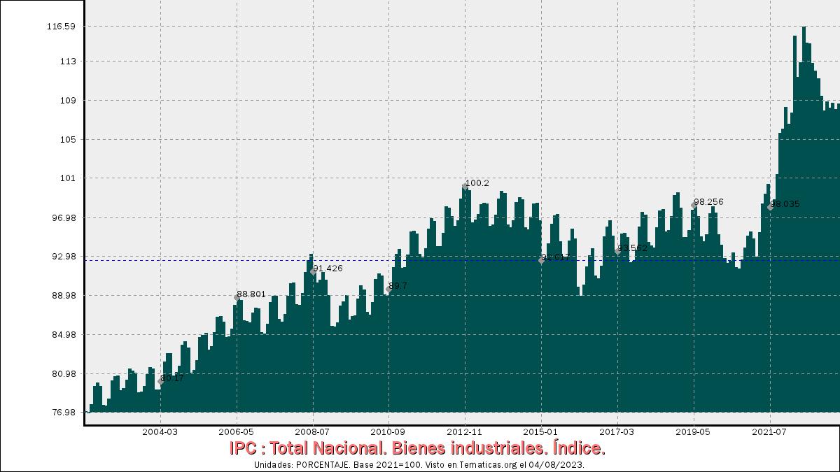 IPC de Bienes industriales