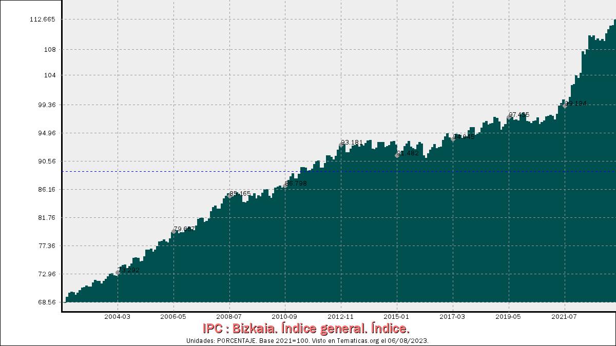 Índices de Precios al Consumo en Bizkaia