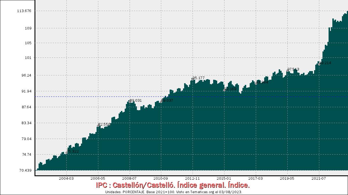 Índices de Precios al Consumo en Castellón/Castelló