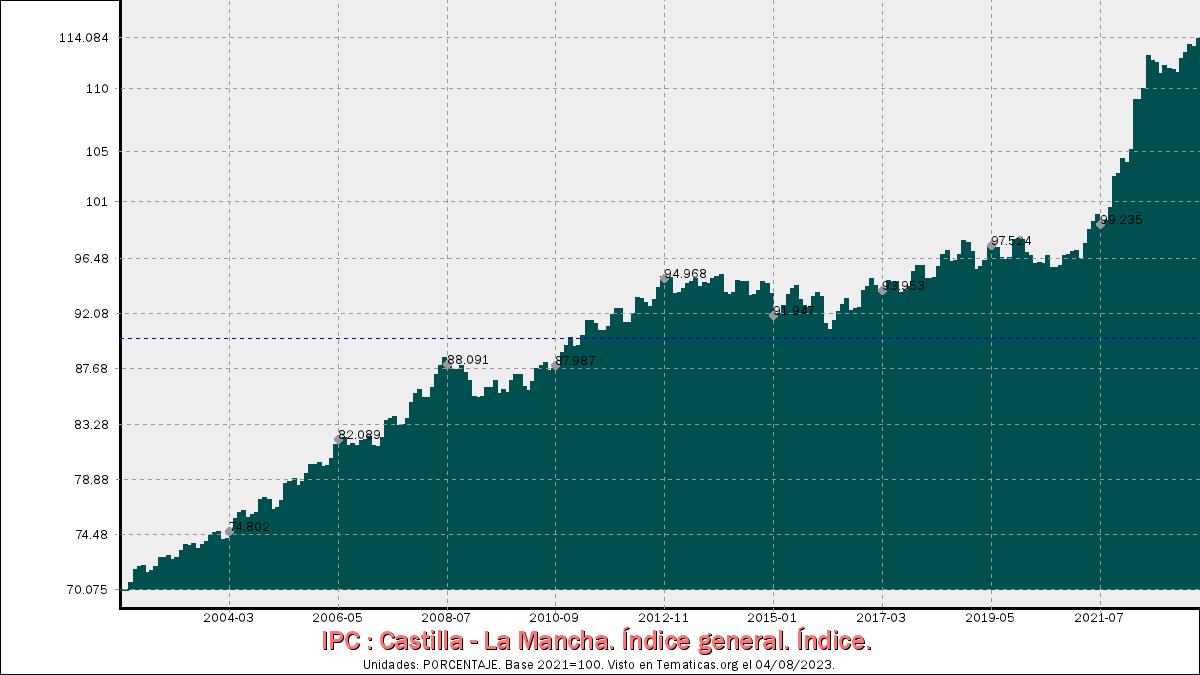 Índices de Precios al Consumo en Castilla - La Mancha