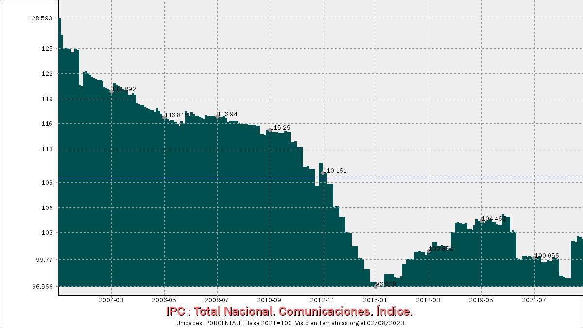 IPC de Comunicaciones
