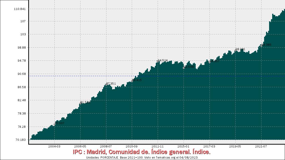 Índices de Precios al Consumo en Comunidad de Madrid