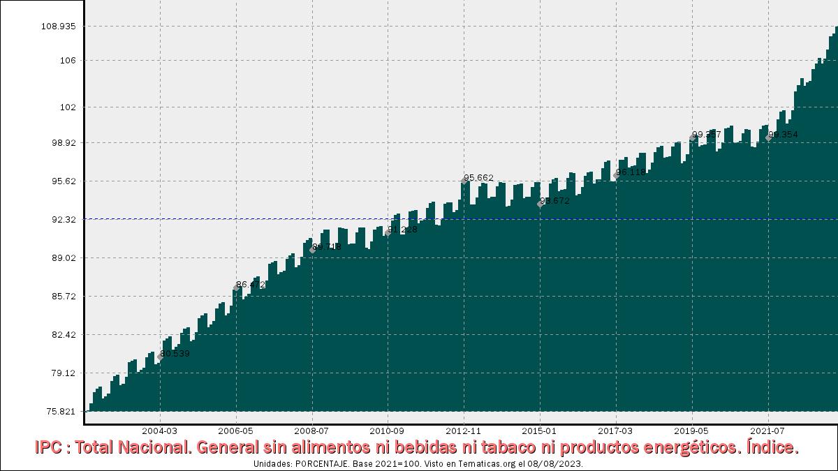 IPC General sin alimentos ni bebidas ni tabaco ni productos energéticos