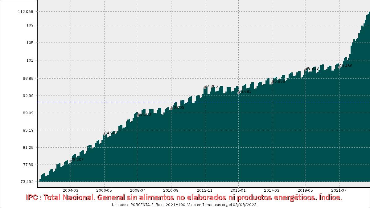 IPC General sin alimentos no elaborados ni productos energéticos