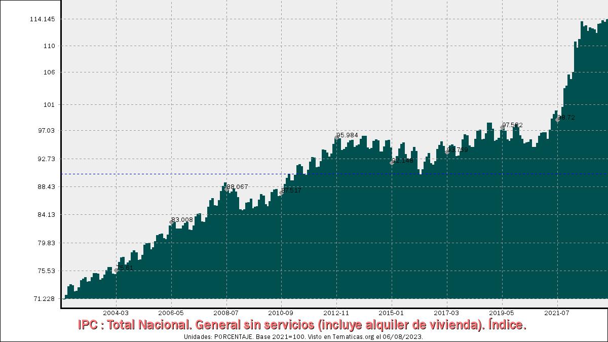 IPC General sin servicios (incluye alquiler de vivienda)