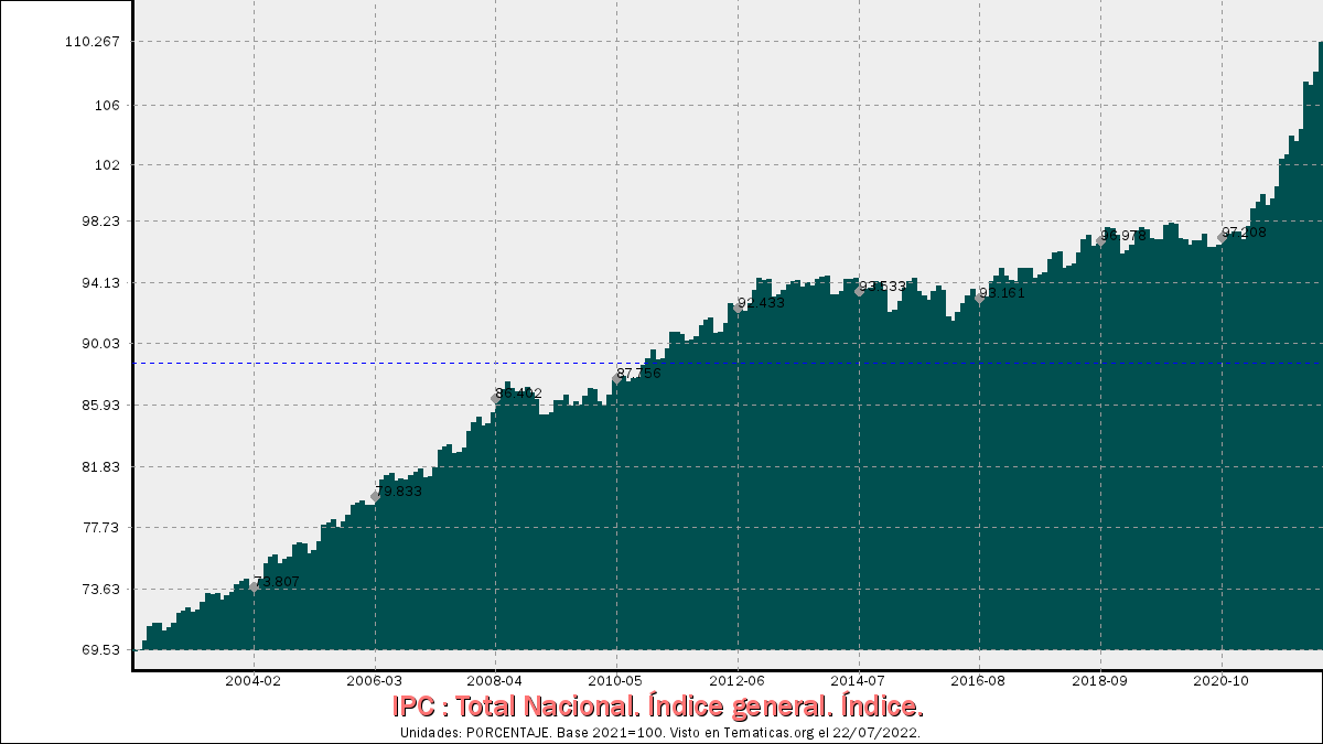 IPC de Índice general