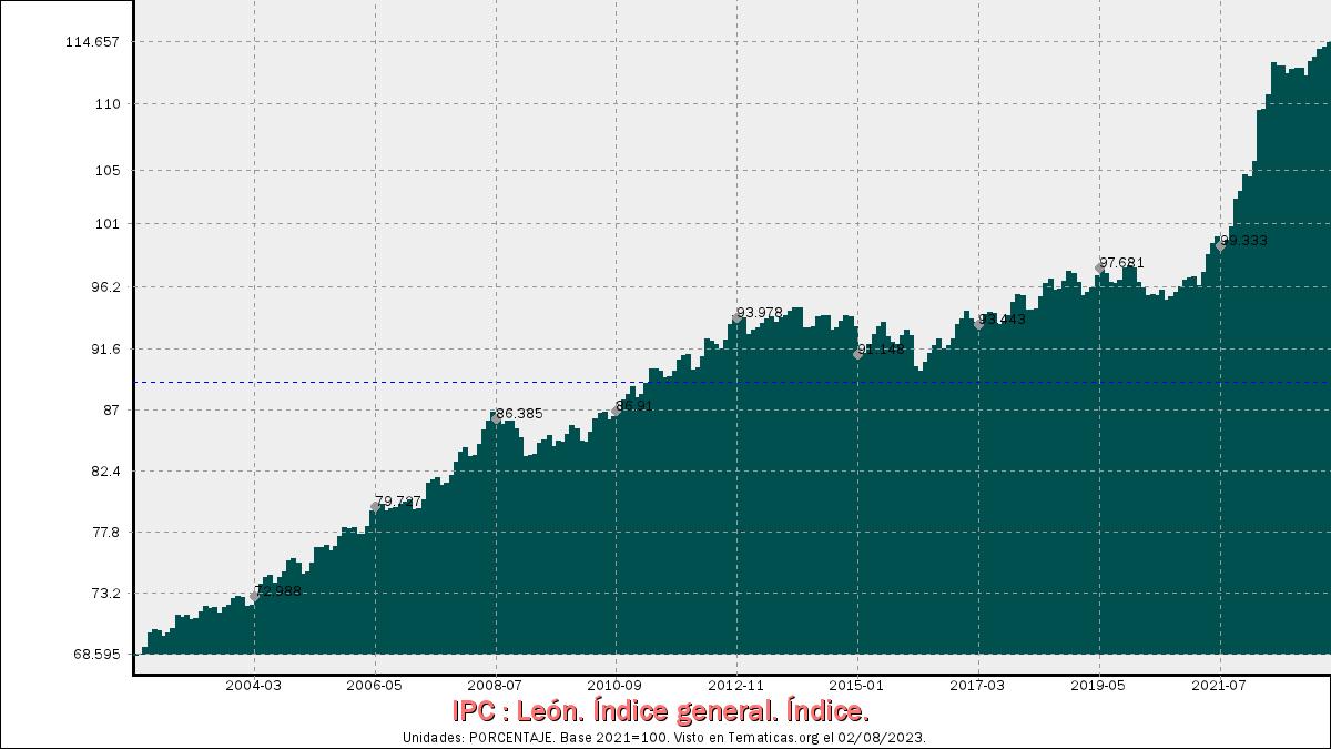 Índices de Precios al Consumo en León