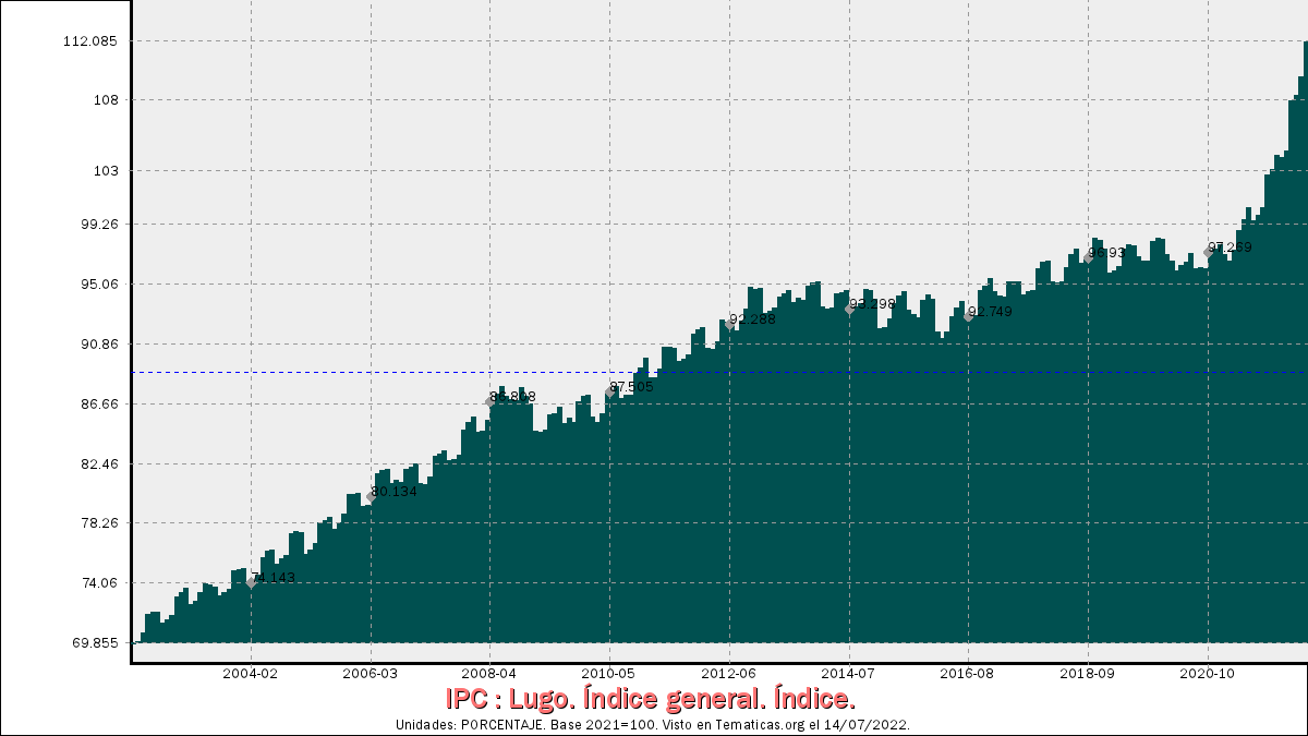 Índices de Precios al Consumo en Lugo