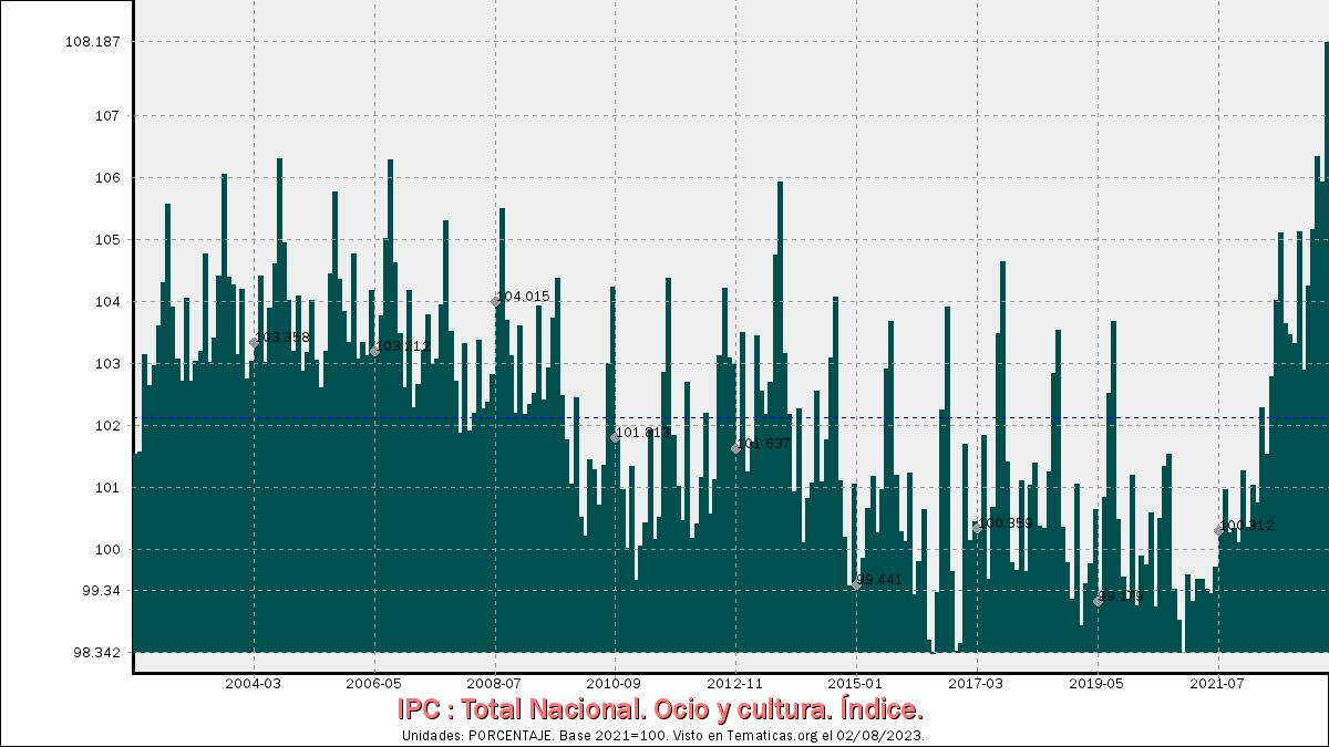 IPC de Ocio y cultura