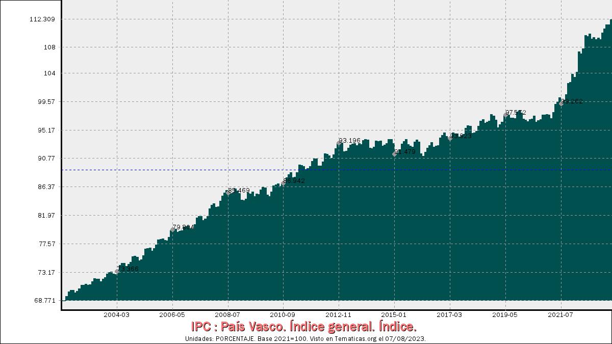 Índices de Precios al Consumo en País Vasco