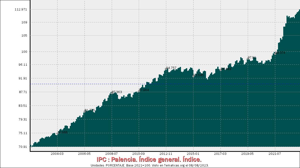 Índices de Precios al Consumo en Palencia
