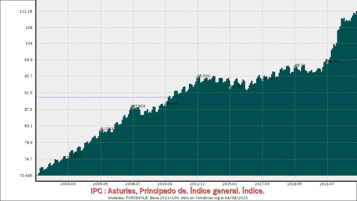 Índices de Precios al Consumo en Principado de Asturias
