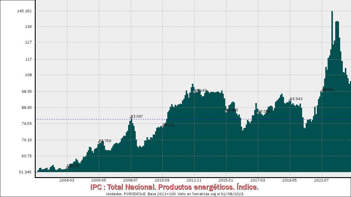 IPC de Productos energéticos