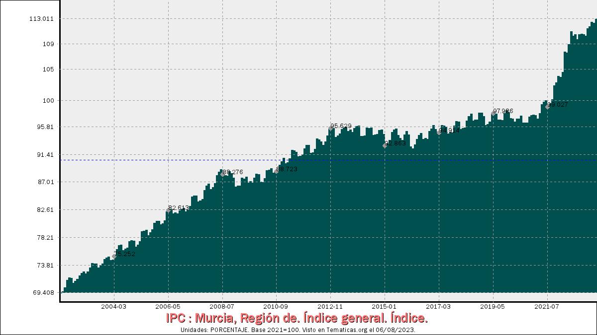 Índices de Precios al Consumo en Región de Murcia