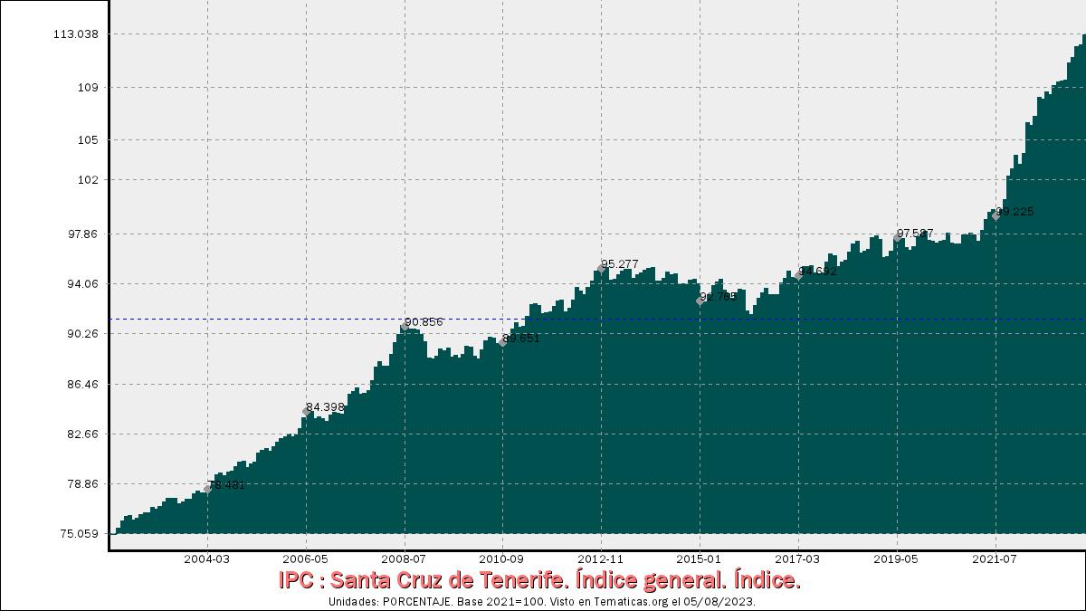 Índices de Precios al Consumo en Santa Cruz de Tenerife