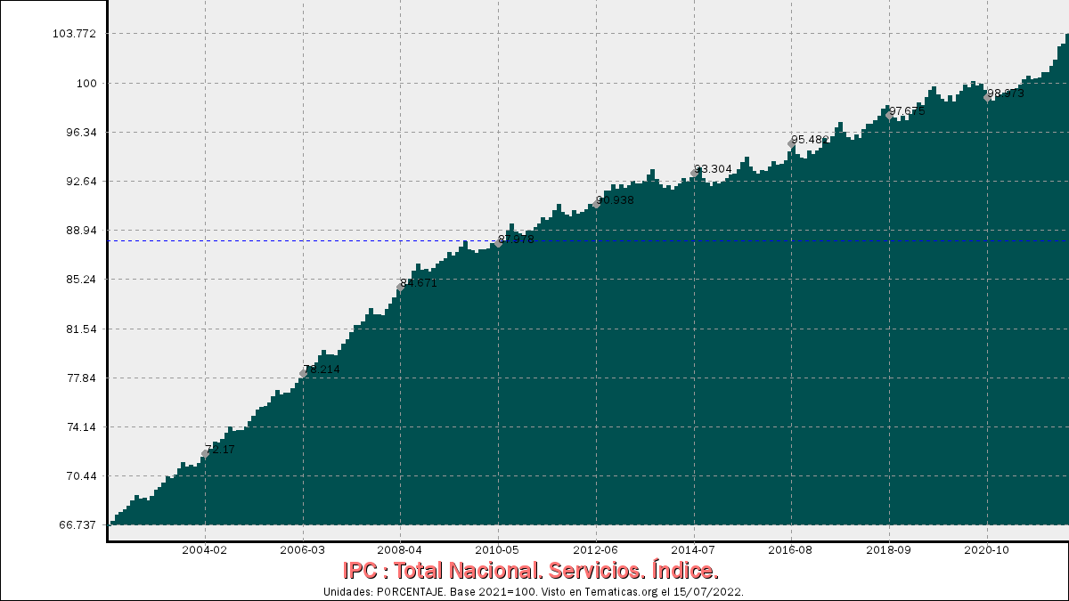 IPC de Servicios