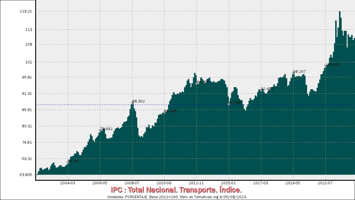 IPC de Transporte