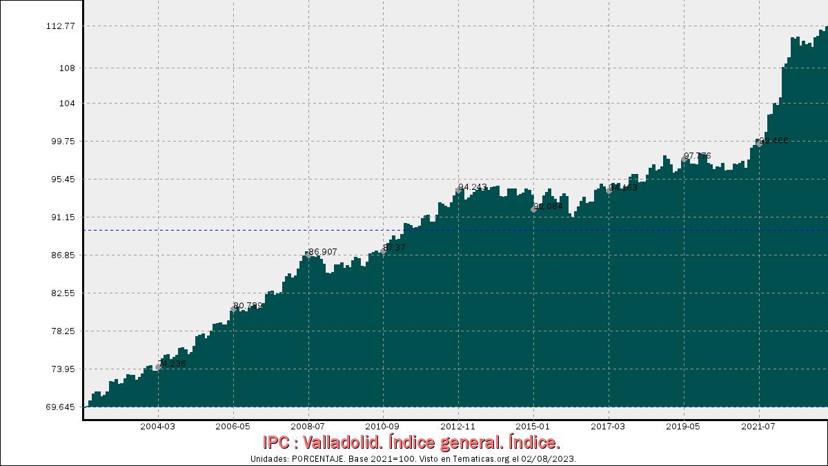 Índices de Precios al Consumo en Valladolid
