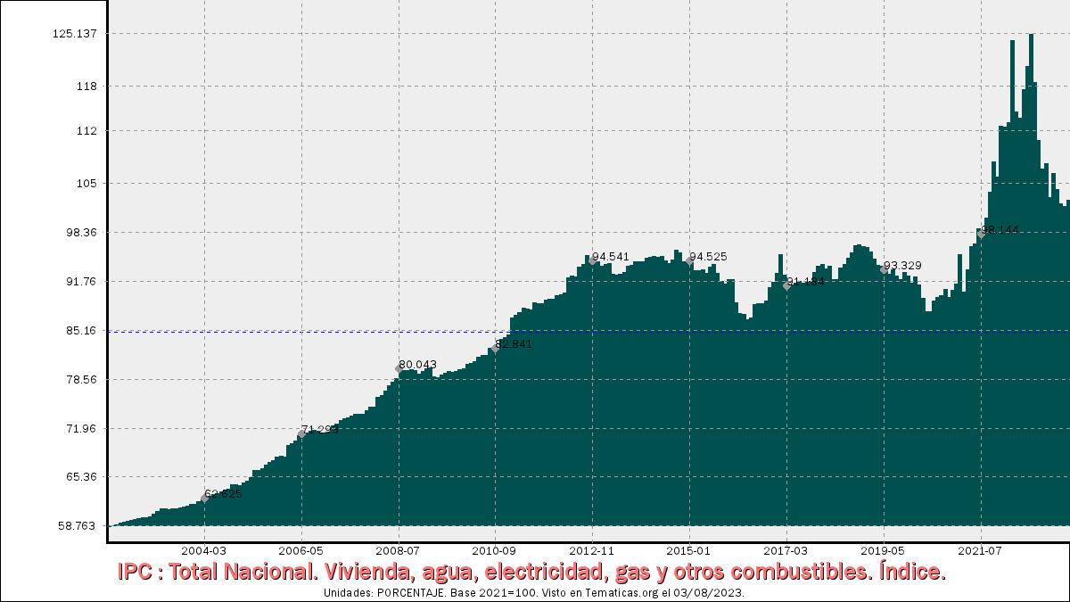 IPC de Vivienda, agua, electricidad, gas y otros combustibles